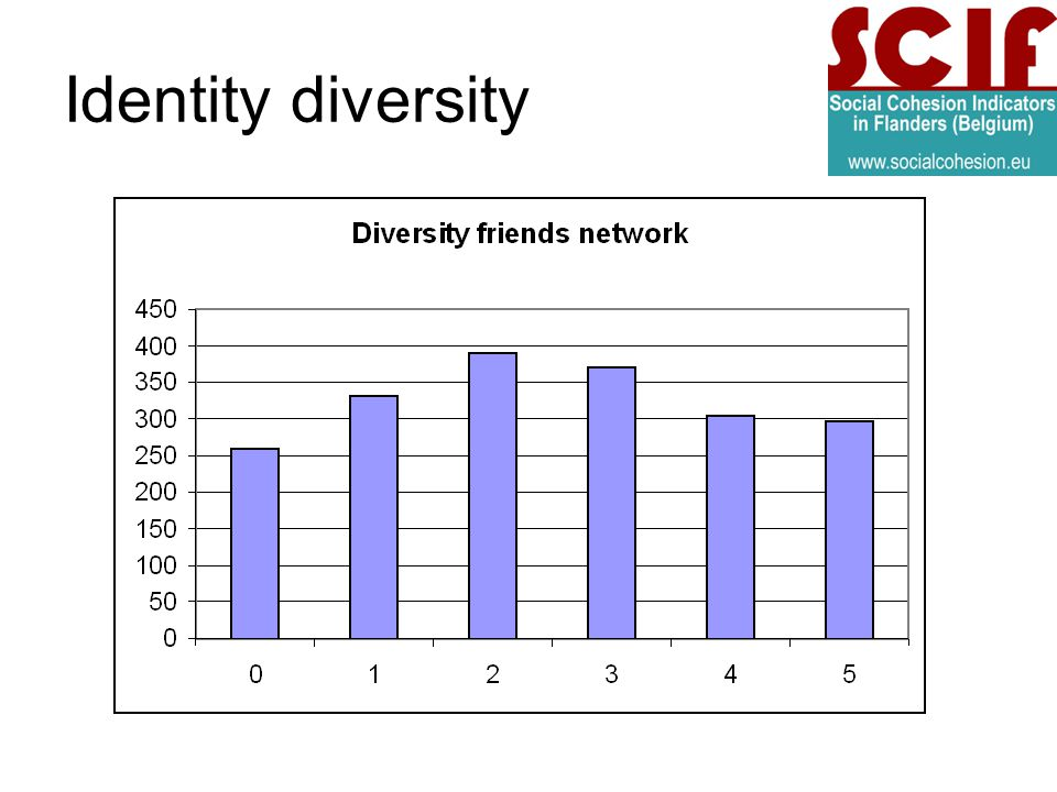 Identity diversity