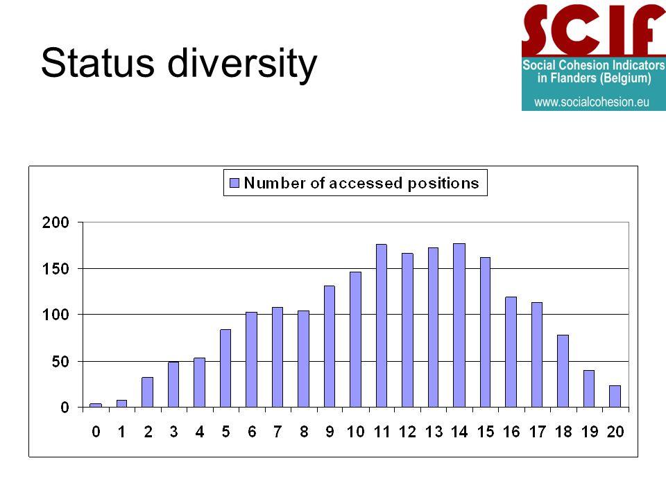 Status diversity