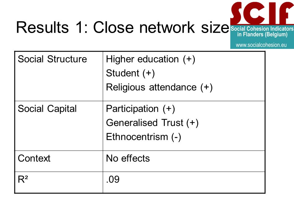 Results 1: Close network size Social StructureHigher education (+) Student (+) Religious attendance (+) Social CapitalParticipation (+) Generalised Trust (+) Ethnocentrism (-) ContextNo effects R².09