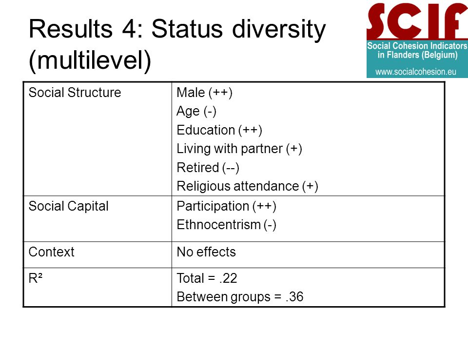 Results 4: Status diversity (multilevel) Social StructureMale (++) Age (-) Education (++) Living with partner (+) Retired (--) Religious attendance (+) Social CapitalParticipation (++) Ethnocentrism (-) ContextNo effects R²Total =.22 Between groups =.36