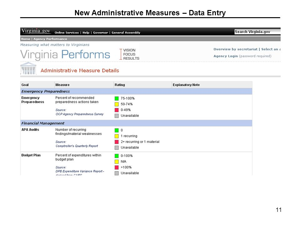 11 New Administrative Measures – Data Entry