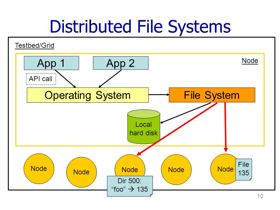10 Distributed File Systems App 1 App 2 Operating System File System API call Local hard disk Node Testbed/Grid File 135 Dir 500: foo 135