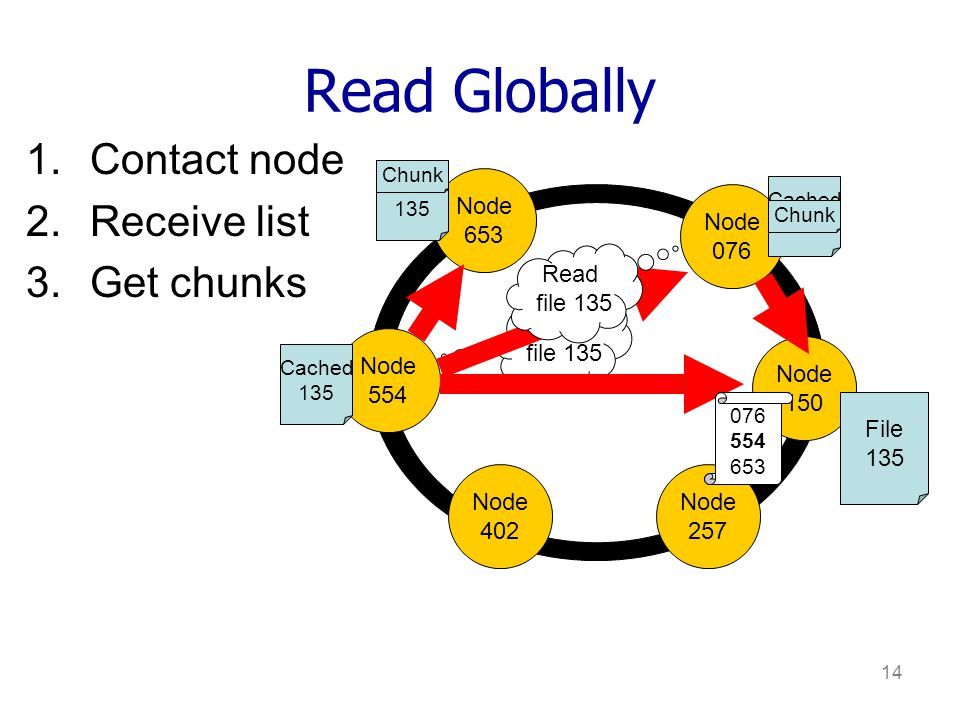 14 Read Globally Node 653 Node 076 Node 150 Node 554 Node 402 Node 257 Read file 135 File 135 Cached 135 Cached 135 076 653 Chunk Cached 135 1.Contact node 2.Receive list 3.Get chunks 076 653 076 554 653 Chunk Read file 135 File 135