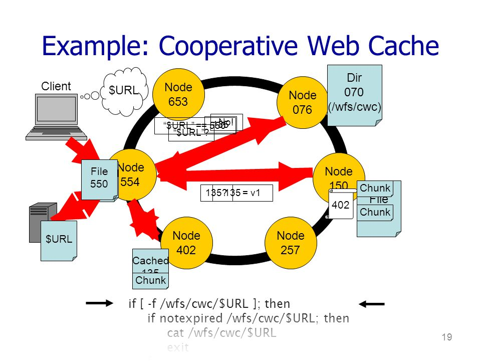 19 if [ -f /wfs/cwc/$URL ]; then if notexpired /wfs/cwc/$URL; then cat /wfs/cwc/$URL exit fi wget $URL –O - | tee /wfs/cwc/$URL Example: Cooperative Web Cache Node 653 Node 076 Node 150 Node 554 Node 402 Node 257 File 135 Cached 135 Client $URL $URL.