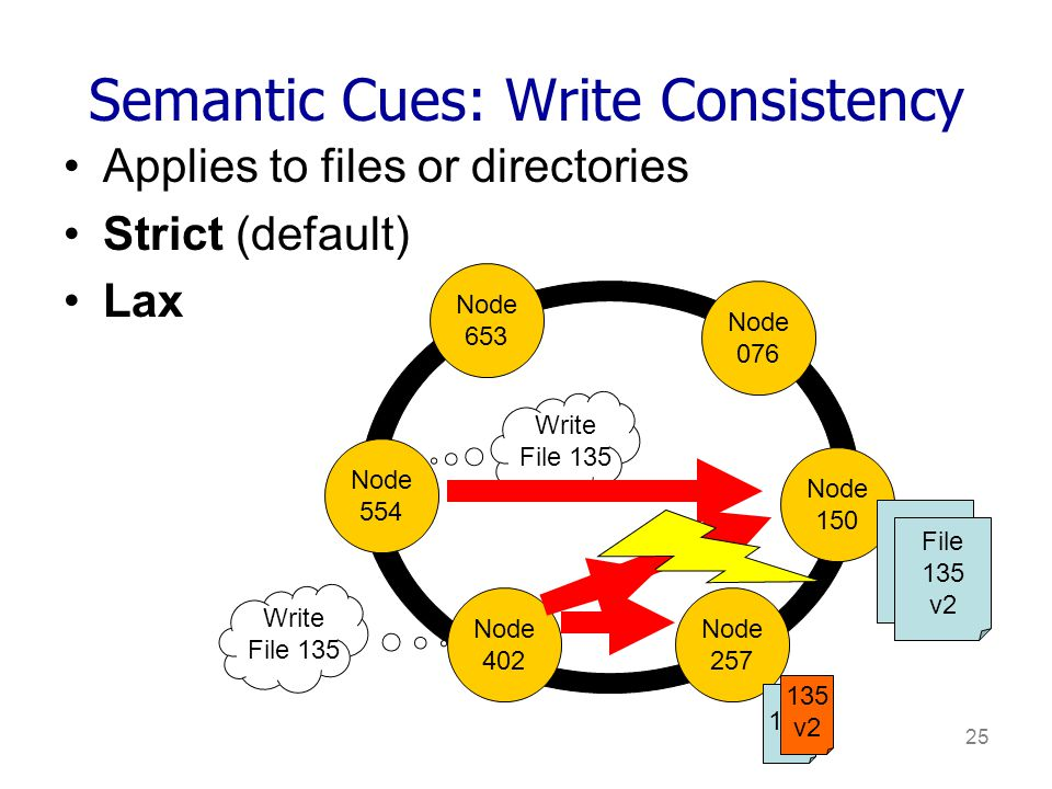 25 Semantic Cues: Write Consistency Applies to files or directories Strict (default) Lax Node 653 Node 076 Node 150 Node 554 Node 402 Node 257 Write File 135 File 135 Write File 135 File 135 v2 135 v2