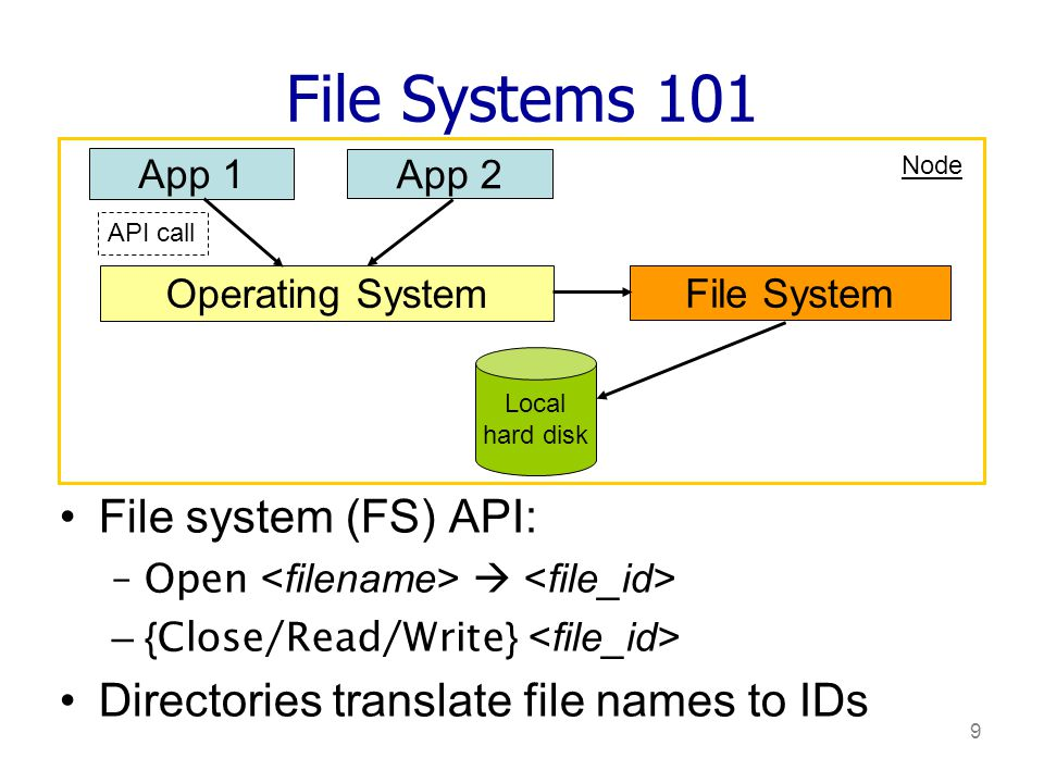 9 File Systems 101 File system (FS) API: –Open –{ Close/Read/Write } Directories translate file names to IDs App 1 App 2 Operating System File System API call Local hard disk Node