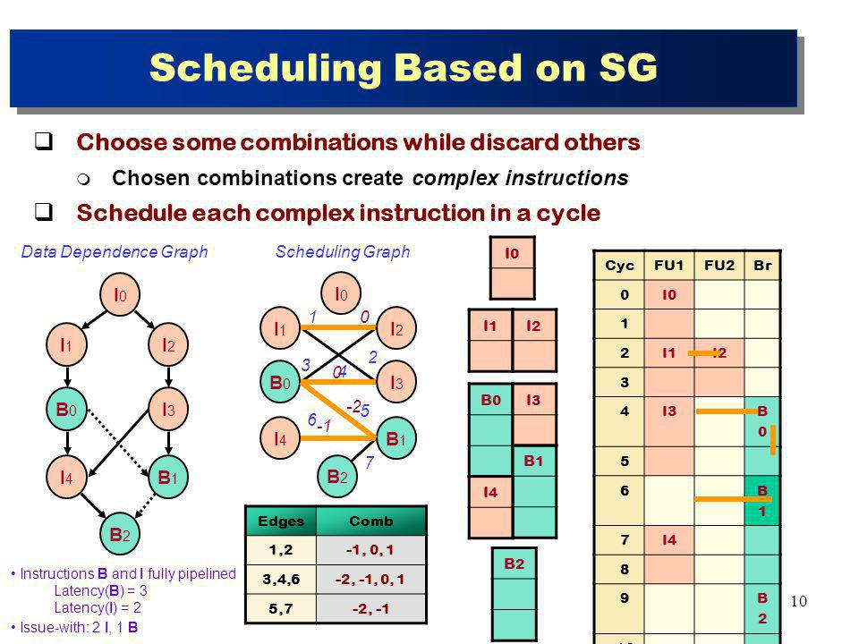 10 Scheduling Based on SG Choose some combinations while discard others Chosen combinations create complex instructions Schedule each complex instruction in a cycle EdgesComb 1,2-1, 0, 1 3,4,6-2, -1, 0, 1 5,7-2, -1 B0B0 B1B1 B2B2 I0I0 I1I1 I2I2 I3I3 I4I4 B0B0 B1B1 B2B2 I0I0 I1I1 I2I2 I3I3 I4I Data Dependence GraphScheduling Graph CycFU1FU2Br 0I0 1 2I1I2 3 4I3 B0B0 5 6 B1B1 7I4 8 9 B2B Instructions B and I fully pipelined Latency(B) = 3 Latency(I) = 2 Issue-with: 2 I, 1 B B0B0 I1I1 I2I2 B1B1 I3I3 I0I0 I4I4 B2B