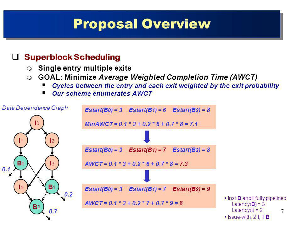 8 Proposal Overview Superblock Scheduling Single entry multiple exits GOAL: Minimize Average Weighted Completion Time (AWCT) Cycles between the entry and each exit weighted by the exit probability Our scheme enumerates AWCT Single-phase approach scheduling and cluster assignment Delaying the cluster assignment decisions More information of the scheduling when making assignment decisions Impact of scheduling over assignment discovered and managed Main ingredients 1.