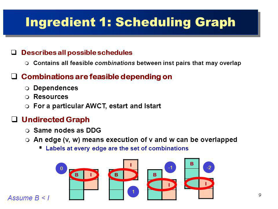 10 Scheduling Based on SG Choose some combinations while discard others Chosen combinations create complex instructions Schedule each complex instruction in a cycle EdgesComb 1,2-1, 0, 1 3,4,6-2, -1, 0, 1 5,7-2, -1 B0B0 B1B1 B2B2 I0I0 I1I1 I2I2 I3I3 I4I4 B0B0 B1B1 B2B2 I0I0 I1I1 I2I2 I3I3 I4I4 1 2 3 4 5 6 7 Data Dependence GraphScheduling Graph CycFU1FU2Br 0I0 1 2I1I2 3 4I3 B0B0 5 6 B1B1 7I4 8 9 B2B2 10 11 Instructions B and I fully pipelined Latency(B) = 3 Latency(I) = 2 Issue-with: 2 I, 1 B B0B0 I1I1 I2I2 B1B1 I3I3 I0I0 I4I4 B2B2 0 0 -2