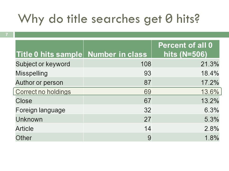 Why do title searches get 0 hits.