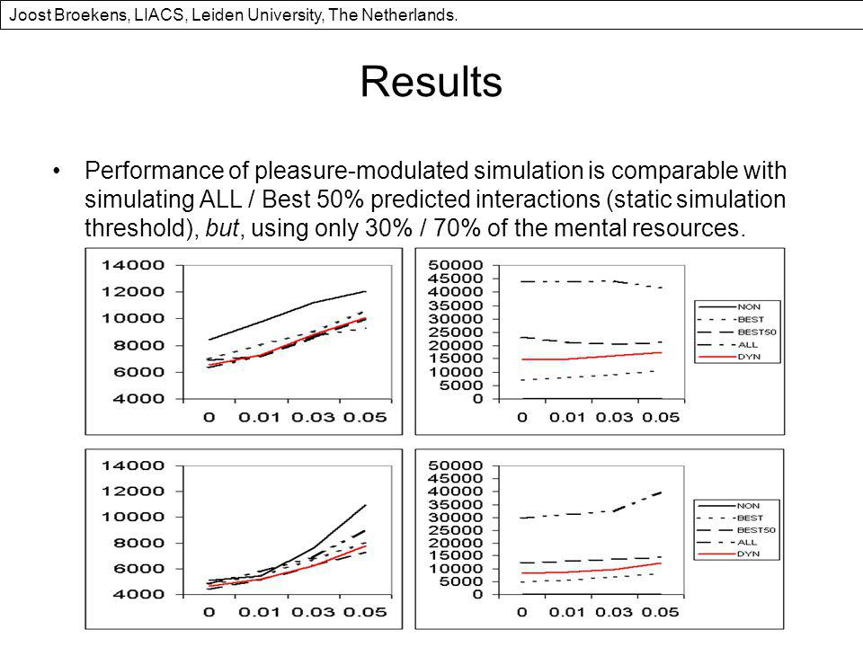 Results Performance of pleasure-modulated simulation is comparable with simulating ALL / Best 50% predicted interactions (static simulation threshold), but, using only 30% / 70% of the mental resources.