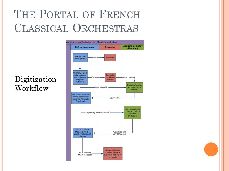 T HE P ORTAL OF F RENCH C LASSICAL O RCHESTRAS Digitization Workflow