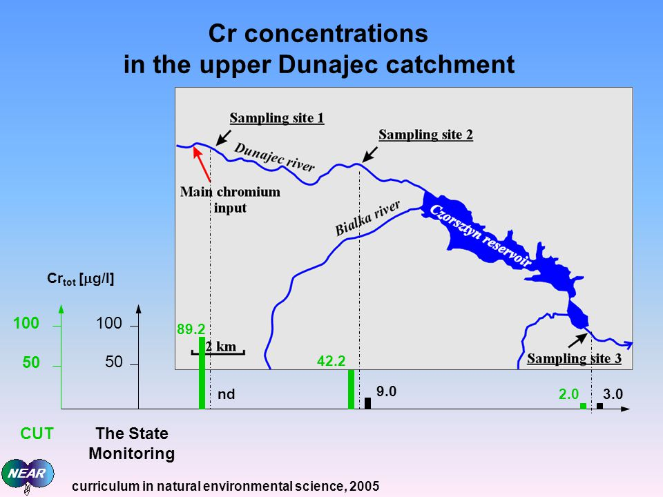 Cr concentrations in the upper Dunajec catchment Cr tot [ g/l] 100 50 100 50 CUTThe State Monitoring nd 9.0 3.0 42.2 2.0 89.2 curriculum in natural en