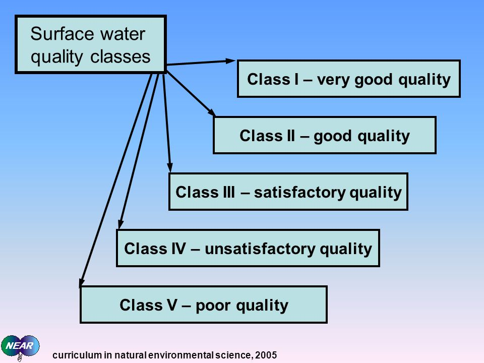 Surface water quality classes Class I – very good quality Class II – good quality Class III – satisfactory quality Class IV – unsatisfactory quality C