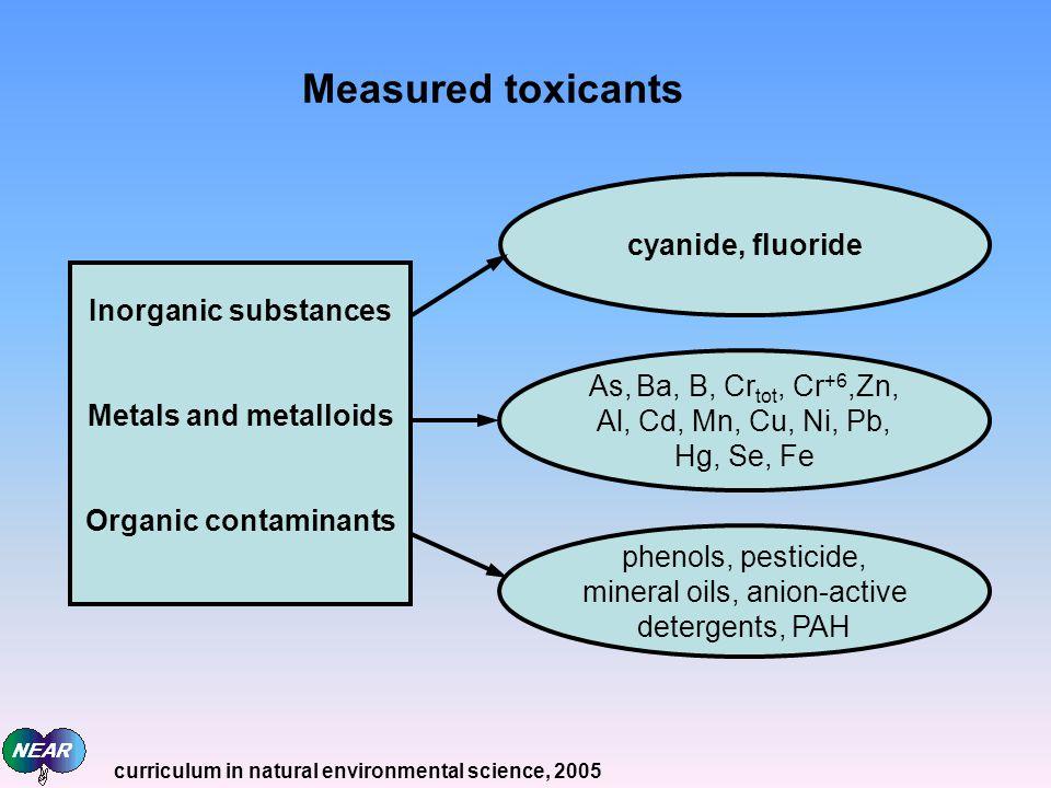 Measured toxicants Inorganic substances Metals and metalloids Organic contaminants cyanide, fluoride As, Ba, B, Cr tot, Cr +6,Zn, Al, Cd, Mn, Cu, Ni,