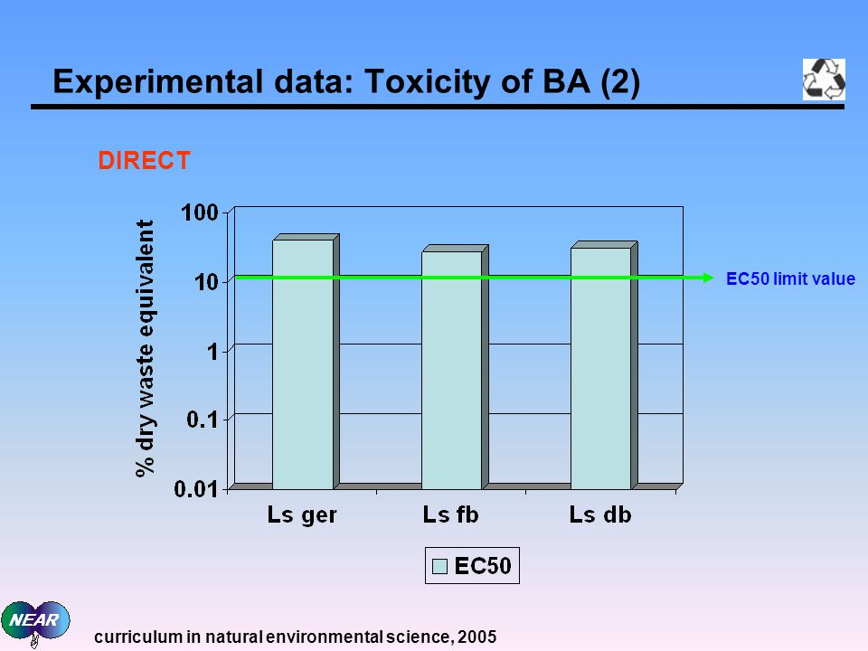Experimental data: Toxicity of BA (2) EC50 limit value DIRECT curriculum in natural environmental science, 2005