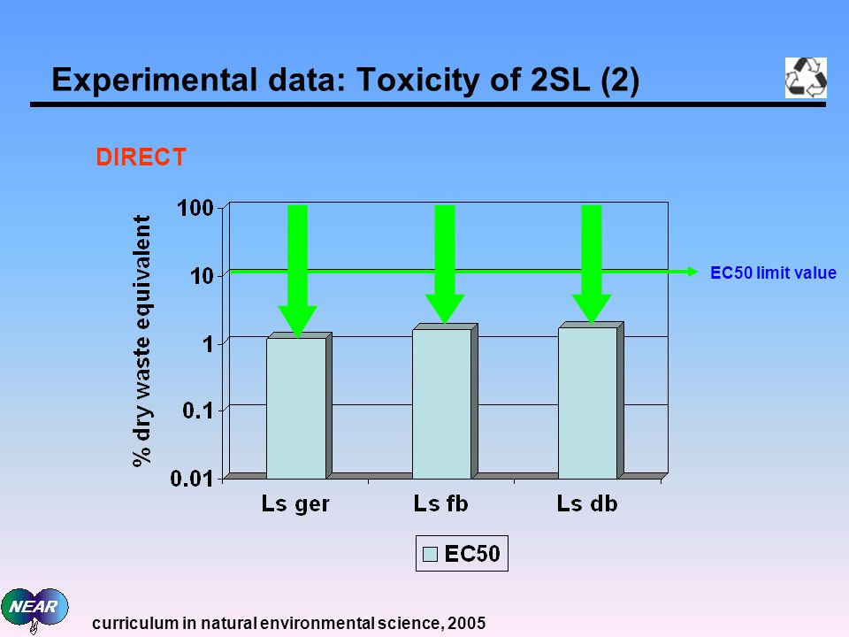 Experimental data: Toxicity of 2SL (2) EC50 limit value DIRECT curriculum in natural environmental science, 2005