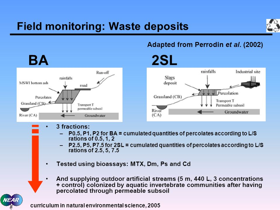 Field monitoring: Waste deposits 3 fractions: –P0.5, P1, P2 for BA = cumulated quantities of percolates according to L/S rations of 0.5, 1, 2 –P2.5, P5, P7.5 for 2SL = cumulated quantities of percolates according to L/S rations of 2.5, 5, 7.5 Tested using bioassays: MTX, Dm, Ps and Cd And supplying outdoor artificial streams (5 m, 440 L, 3 concentrations + control) colonized by aquatic invertebrate communities after having percolated through permeable subsoil BA2SL Adapted from Perrodin et al.