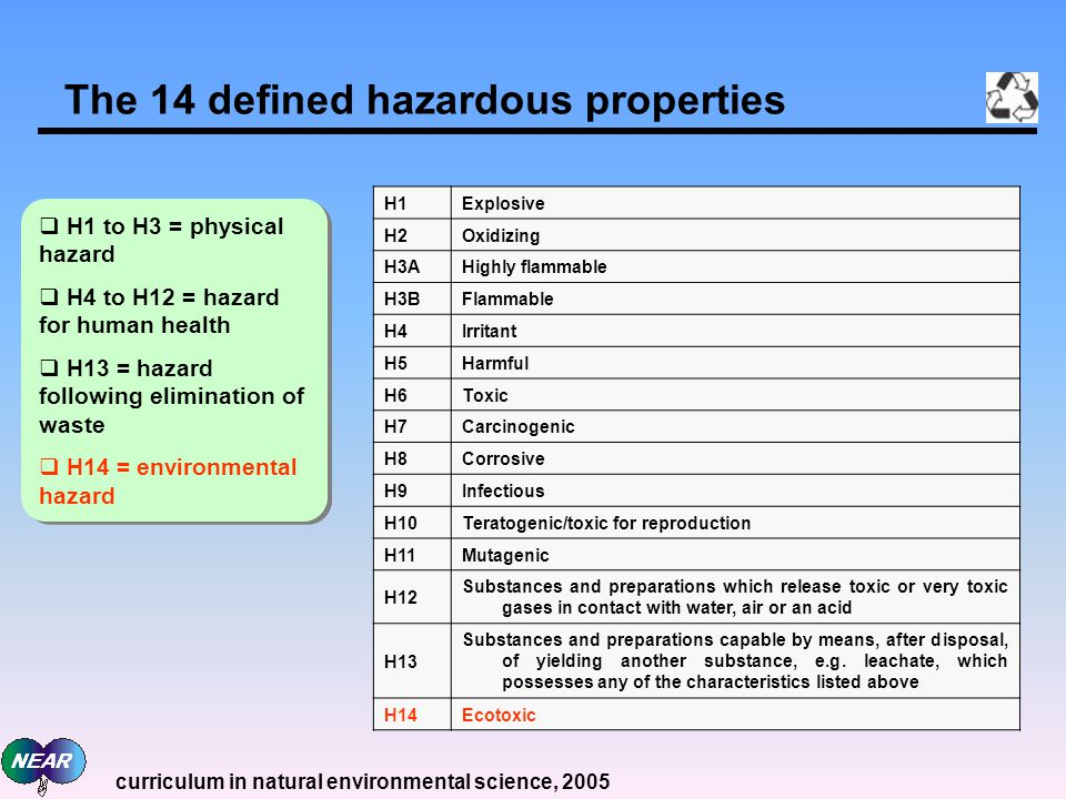 The 14 defined hazardous properties H1Explosive H2Oxidizing H3AHighly flammable H3BFlammable H4Irritant H5Harmful H6Toxic H7Carcinogenic H8Corrosive H9Infectious H10Teratogenic/toxic for reproduction H11Mutagenic H12 Substances and preparations which release toxic or very toxic gases in contact with water, air or an acid H13 Substances and preparations capable by means, after disposal, of yielding another substance, e.g.