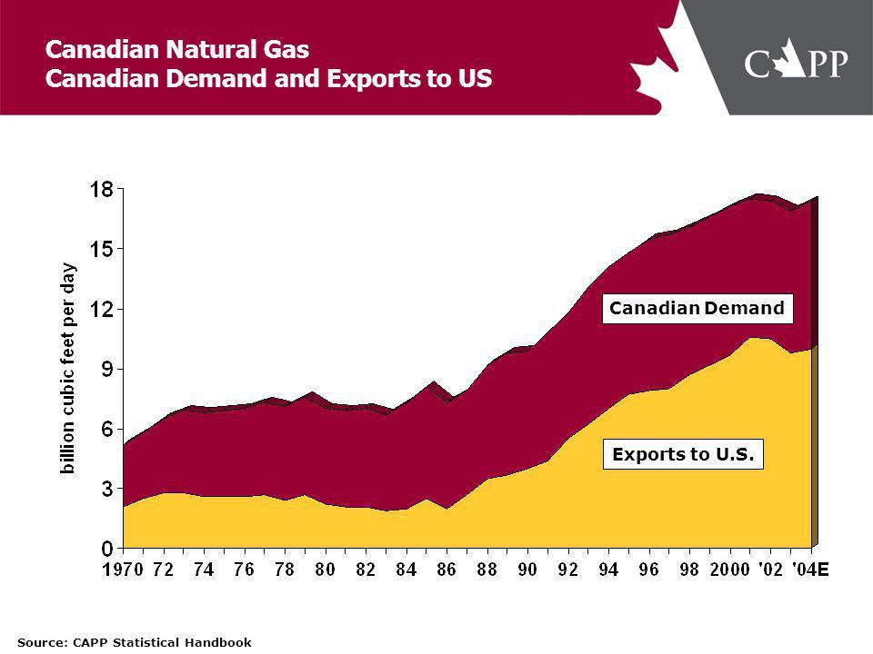 Exports to U.S.