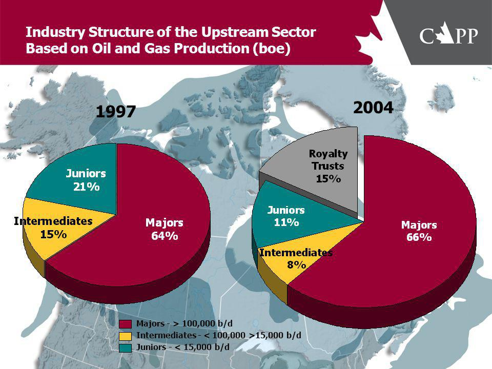 Total Wells Drilled in Canada 1990s Avg = 10,000 Wells 2000s Avg = 19,800 Wells Forecast 2005 = 23,000