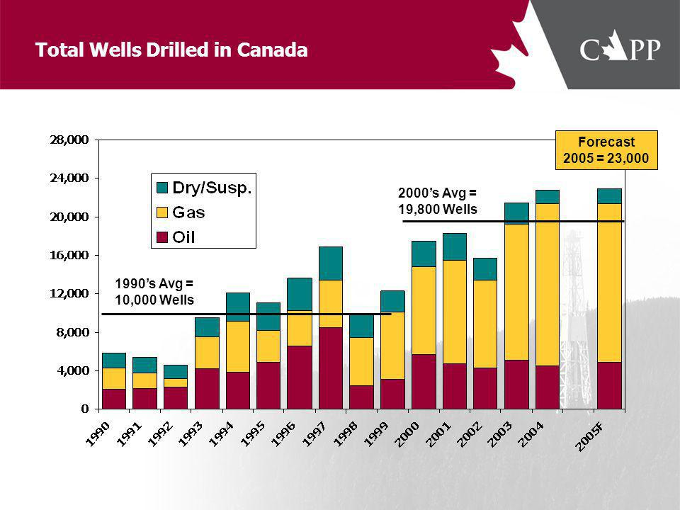 Canadas Natural Gas in the Integrated North American Market