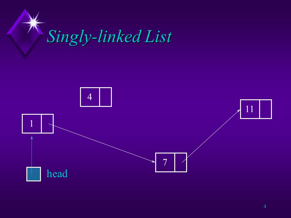 3 Singly-linked List u Implement this structure using objects and references.