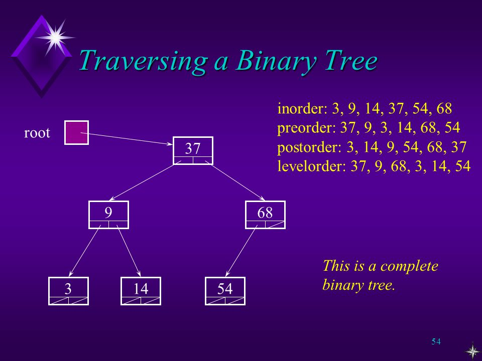 53 Traversing a Binary Tree u Pre-order, post-order and in-order are related since they just rearrange order of behaviour.