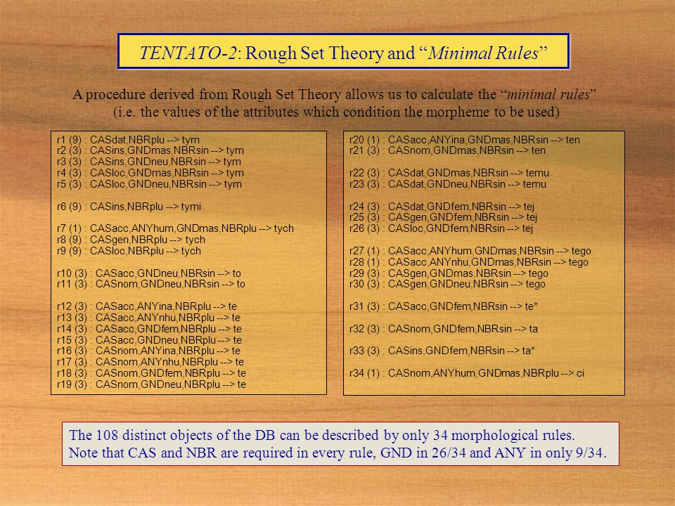 TENTATO-2: Rough Set Theory and Minimal Rules r1 (9) : CASdat,NBRplu --> tym r2 (3) : CASins,GNDmas,NBRsin --> tym r3 (3) : CASins,GNDneu,NBRsin --> tym r4 (3) : CASloc,GNDmas,NBRsin --> tym r5 (3) : CASloc,GNDneu,NBRsin --> tym r6 (9) : CASins,NBRplu --> tymi r7 (1) : CASacc,ANYhum,GNDmas,NBRplu --> tych r8 (9) : CASgen,NBRplu --> tych r9 (9) : CASloc,NBRplu --> tych r10 (3) : CASacc,GNDneu,NBRsin --> to r11 (3) : CASnom,GNDneu,NBRsin --> to r12 (3) : CASacc,ANYina,NBRplu --> te r13 (3) : CASacc,ANYnhu,NBRplu --> te r14 (3) : CASacc,GNDfem,NBRplu --> te r15 (3) : CASacc,GNDneu,NBRplu --> te r16 (3) : CASnom,ANYina,NBRplu --> te r17 (3) : CASnom,ANYnhu,NBRplu --> te r18 (3) : CASnom,GNDfem,NBRplu --> te r19 (3) : CASnom,GNDneu,NBRplu --> te r20 (1) : CASacc,ANYina,GNDmas,NBRsin --> ten r21 (3) : CASnom,GNDmas,NBRsin --> ten r22 (3) : CASdat,GNDmas,NBRsin --> temu r23 (3) : CASdat,GNDneu,NBRsin --> temu r24 (3) : CASdat,GNDfem,NBRsin --> tej r25 (3) : CASgen,GNDfem,NBRsin --> tej r26 (3) : CASloc,GNDfem,NBRsin --> tej r27 (1) : CASacc,ANYhum,GNDmas,NBRsin --> tego r28 (1) : CASacc,ANYnhu,GNDmas,NBRsin --> tego r29 (3) : CASgen,GNDmas,NBRsin --> tego r30 (3) : CASgen,GNDneu,NBRsin --> tego r31 (3) : CASacc,GNDfem,NBRsin --> te* r32 (3) : CASnom,GNDfem,NBRsin --> ta r33 (3) : CASins,GNDfem,NBRsin --> ta* r34 (1) : CASnom,ANYhum,GNDmas,NBRplu --> ci The 108 distinct objects of the DB can be described by only 34 morphological rules.