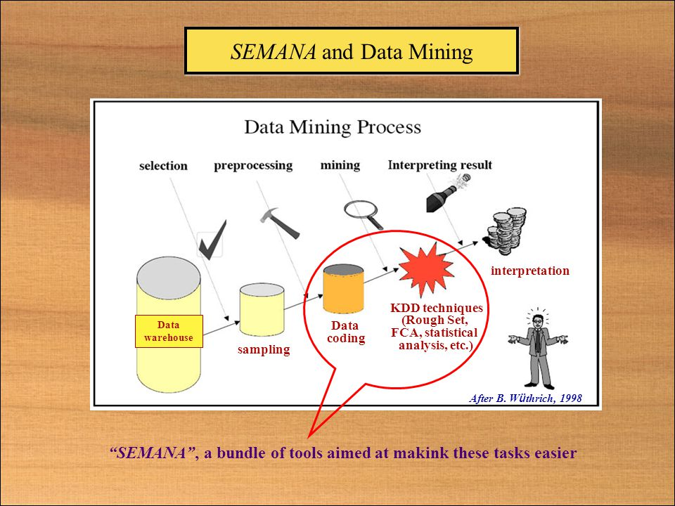 SEMANA and Data Mining sampling Data coding KDD techniques (Rough Set, FCA, statistical analysis, etc.) interpretation Data warehouse After B.