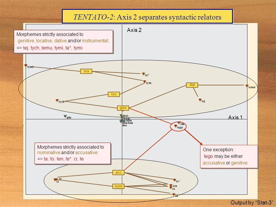 TENTATO-2: Axis 2 separates syntactic relators Output by Stat-3 Axis 1 Axis 2 ins nom acc loc gen dat Morphemes strictly associated to genitive, locative, dative and/or instrumental: => tej, tych, temu, tymi, ta*, tymi Morphemes strictly associated to genitive, locative, dative and/or instrumental: => tej, tych, temu, tymi, ta*, tymi One exception: tego may be either accusative or genitive One exception: tego may be either accusative or genitive Morphemes strictly associated to nominative and/or accusative: => ta, to, ten, te*, ci, te Morphemes strictly associated to nominative and/or accusative: => ta, to, ten, te*, ci, te