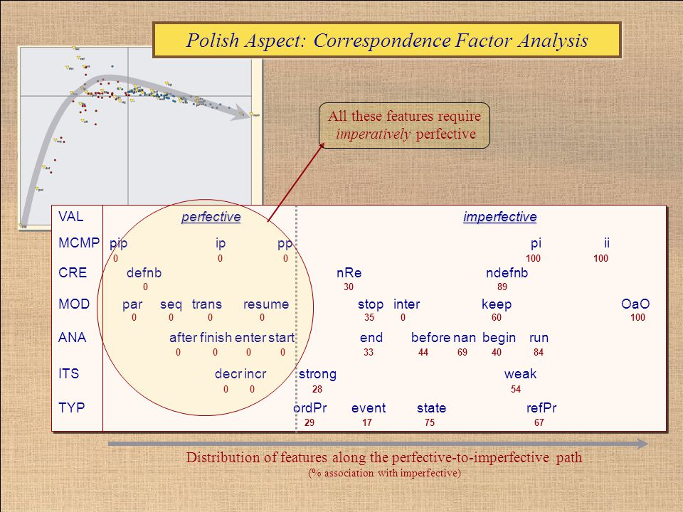 Polish Aspect: Correspondence Factor Analysis perfective imperfective VAL perfective imperfective MCMP pip ip pp pi ii CRE defnb nRe ndefnb MOD par seq trans resume stop inter keep OaO ANA after finish enter start end before nan begin run ITS decr incr strong weak TYP ordPr event state refPr perfective imperfective VAL perfective imperfective MCMP pip ip pp pi ii CRE defnb nRe ndefnb MOD par seq trans resume stop inter keep OaO ANA after finish enter start end before nan begin run ITS decr incr strong weak TYP ordPr event state refPr Distribution of features along the perfective-to-imperfective path (% association with imperfective) All these features require imperatively perfective