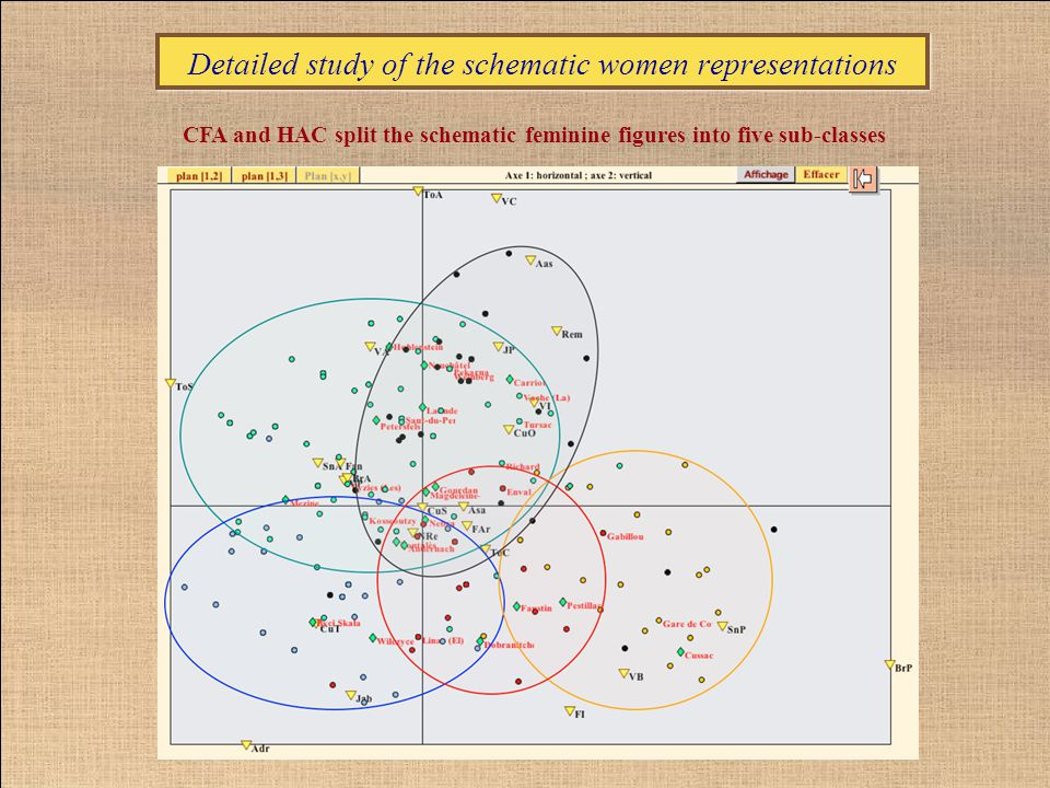 Detailed study of the schematic women representations CFA and HAC split the schematic feminine figures into five sub-classes Schematic / abstract