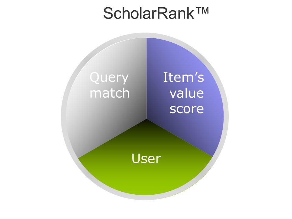 ScholarRank Query match Items value score User