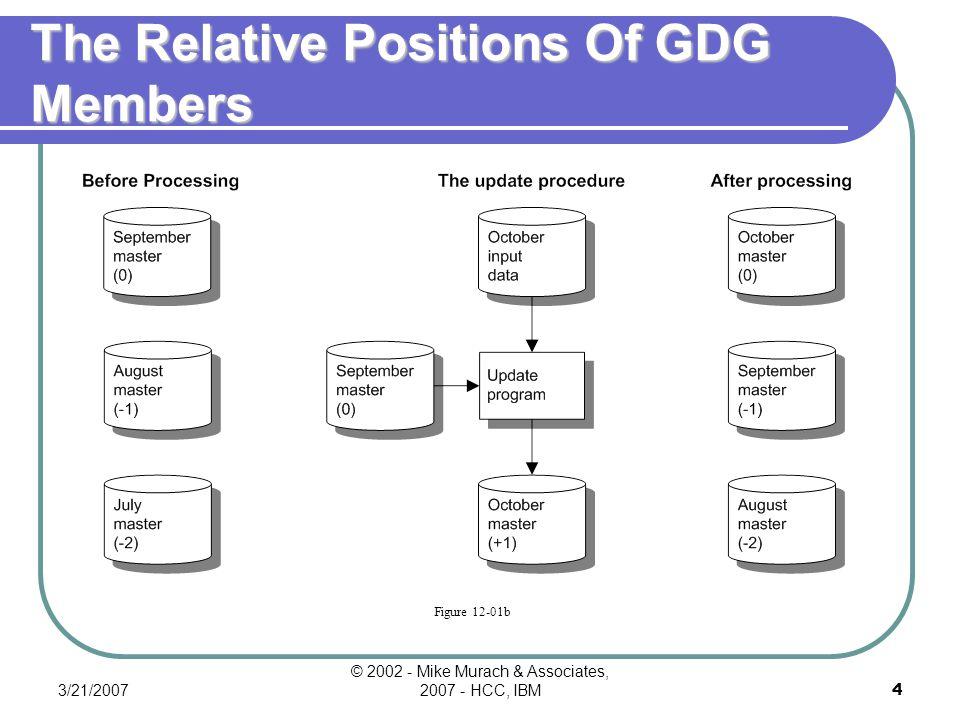 3/21/2007 © 2002 - Mike Murach & Associates, 2007 - HCC, IBM4 The Relative Positions Of GDG Members Figure 12-01b