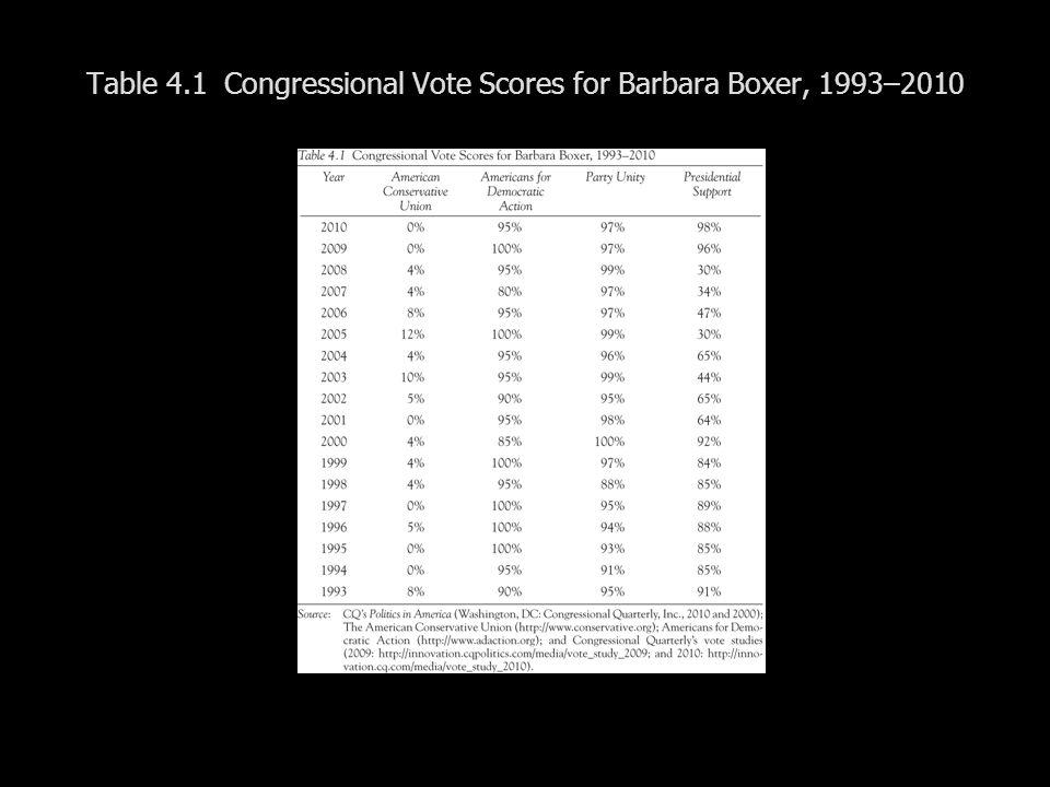 Table 4.1 Congressional Vote Scores for Barbara Boxer, 1993–2010