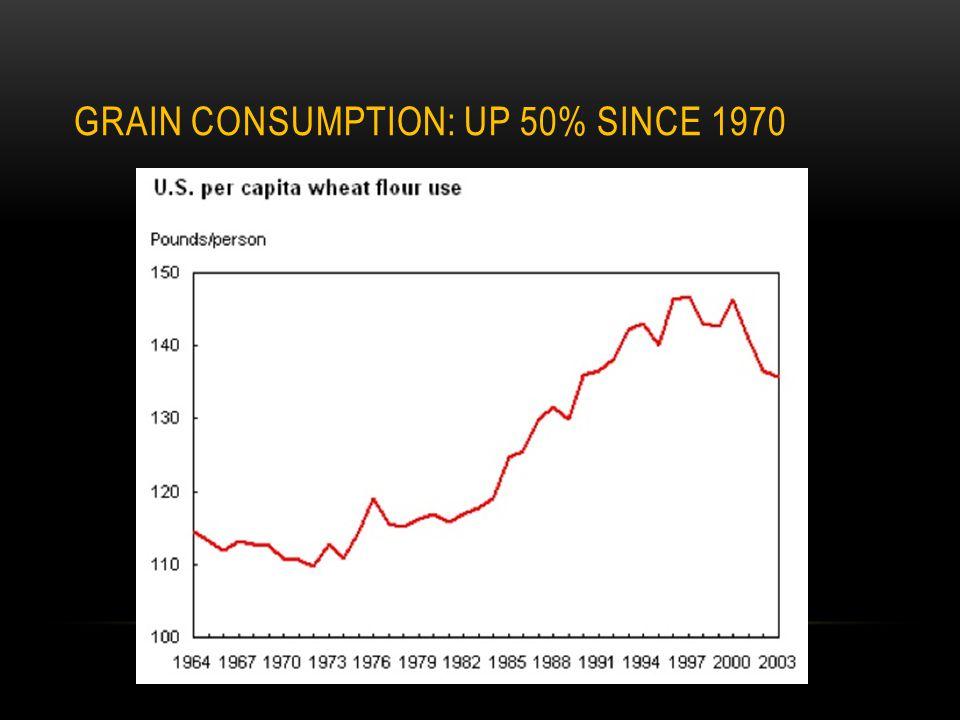 GRAIN CONSUMPTION: UP 50% SINCE 1970