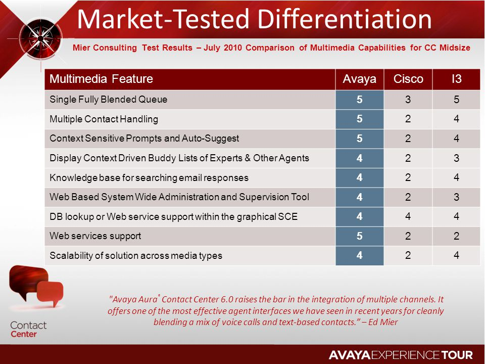 Avaya Aura Call Center Elite 6.0 FEATURELIMITS CurrentNew Administered Agents20K30K Concurrent Agents7K10K Agents in Single Skill7K10K Skills / Hunt groups2K8K Skills per Agent60120 VDNs20K30K Vectors of 99 Steps2K8K Policy Routing Tables2K8K PRT Routing Points6K24K Vector Routing Tables100999 Holiday Tables99999 Service Hour Tables99999 Why does it Matter.