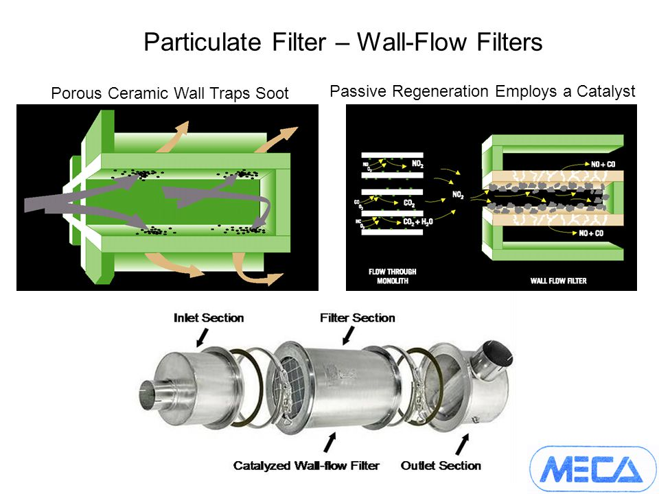 Particulate Filter – Wall-Flow Filters Porous Ceramic Wall Traps Soot Passive Regeneration Employs a Catalyst