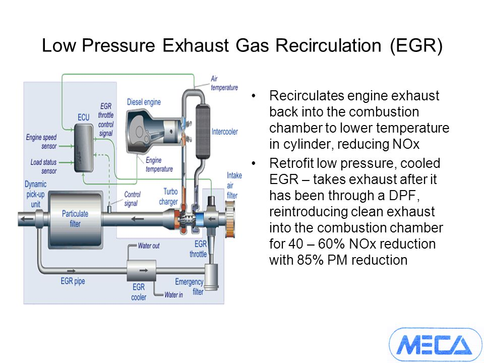 Low Pressure Exhaust Gas Recirculation (EGR) Recirculates engine exhaust back into the combustion chamber to lower temperature in cylinder, reducing NOx Retrofit low pressure, cooled EGR – takes exhaust after it has been through a DPF, reintroducing clean exhaust into the combustion chamber for 40 – 60% NOx reduction with 85% PM reduction