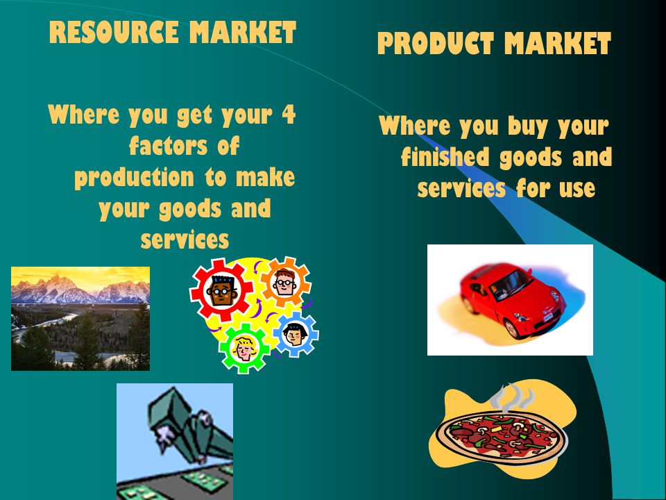 RESOURCE MARKET Where you get your 4 factors of production to make your goods and services PRODUCT MARKET Where you buy your finished goods and services for use