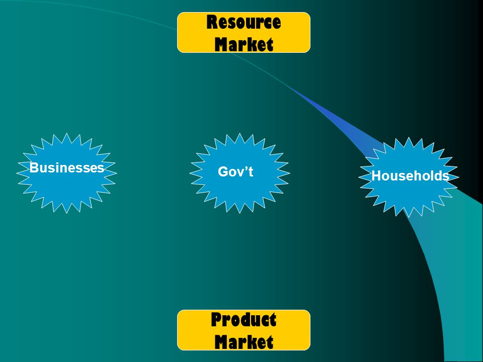 Businesses Govt Households Resource Market Product Market