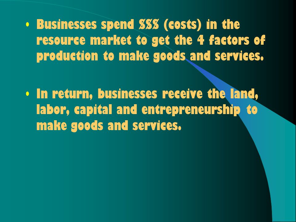 Businesses spend $$$ (costs) in the resource market to get the 4 factors of production to make goods and services.