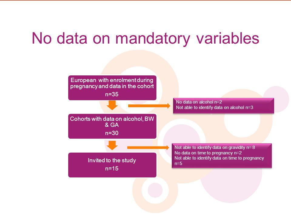 No data on mandatory variables No data on alcohol n=2 Not able to identify data on alcohol n=3 No data on alcohol n=2 Not able to identify data on alc