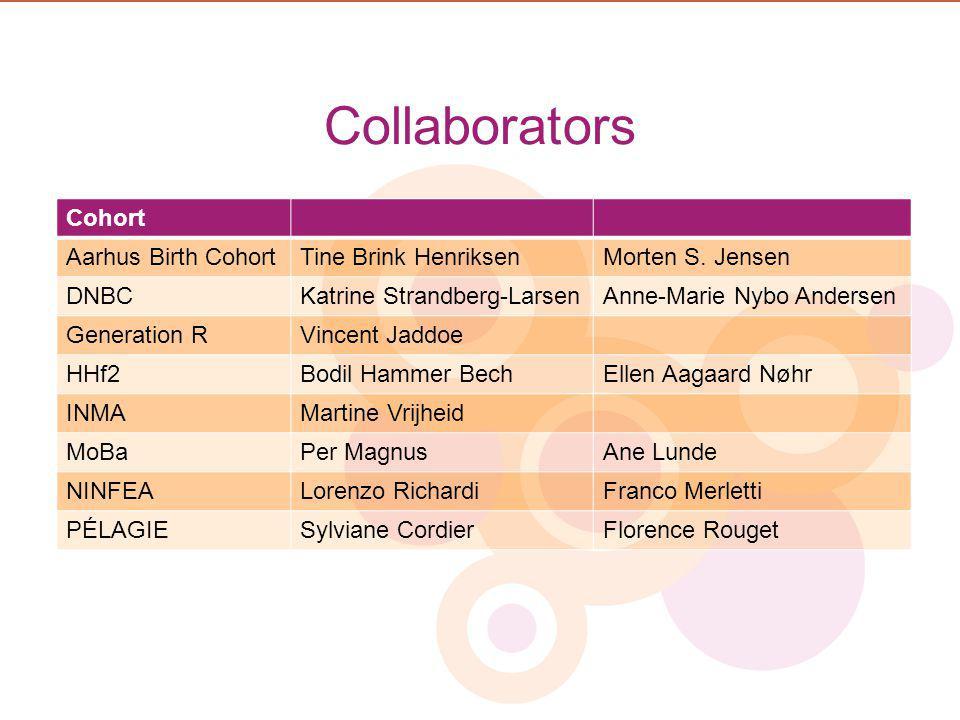 Collaborators Cohort Aarhus Birth CohortTine Brink HenriksenMorten S.