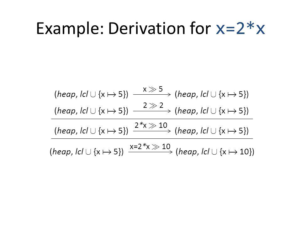 Example: Derivation for x=2*x (heap, lcl [ {x 5}) x À 5 (heap, lcl [ {x 5}) 2 À 2 (heap, lcl [ {x 5}) 2*x À 10 (heap, lcl [ {x 5})(heap, lcl [ {x 10}) x=2*x À 10