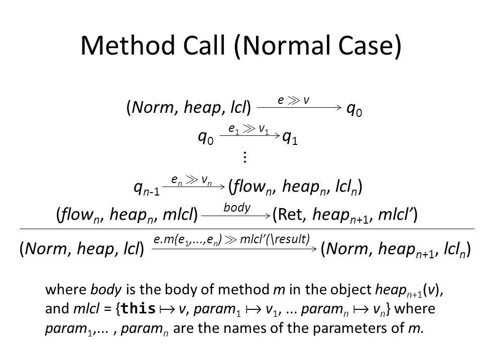 Method Call (Normal Case) (Norm, heap, lcl) q 0 e À ve À v e1 À v1e1 À v1 q 0 q 1 q n-1 (flow n, heap n, lcl n ) en À vnen À vn (Norm, heap, lcl) (Norm, heap n+1, lcl n ) e.m(e 1,...,e n ) À mlcl(\result) (flow n, heap n, mlcl) (Ret, heap n+1, mlcl) body...
