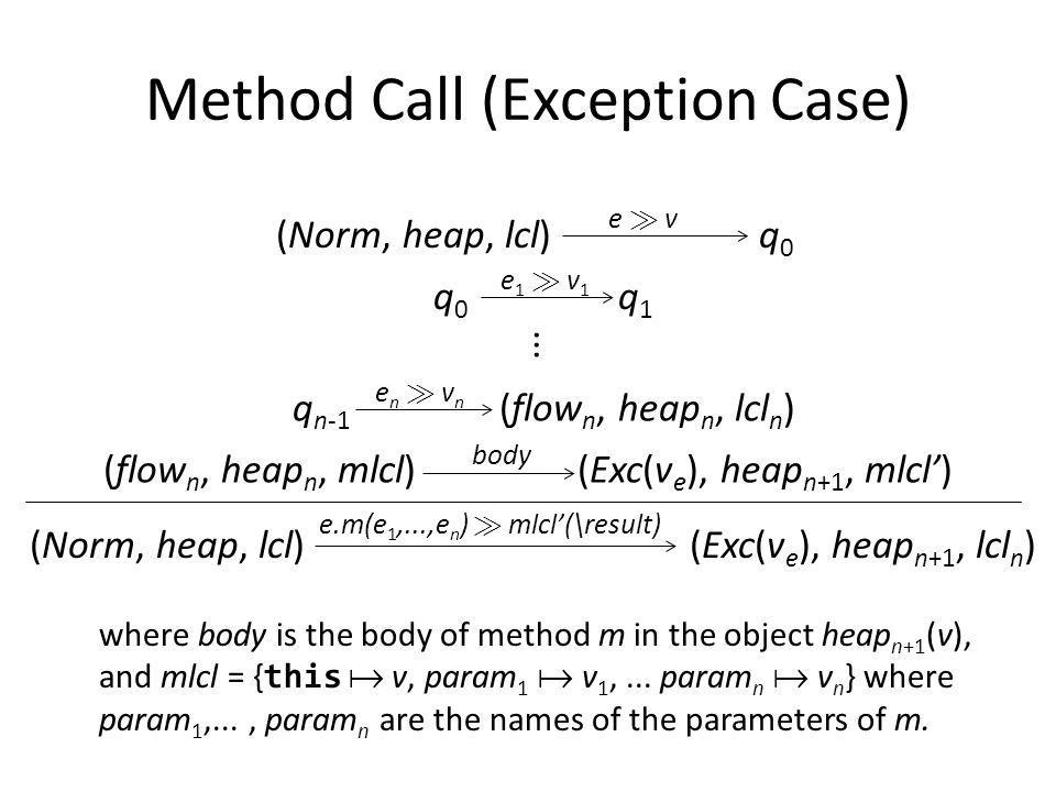 Method Call (Exception Case) (Norm, heap, lcl) q 0 e À ve À v e1 À v1e1 À v1 q 0 q 1 q n-1 (flow n, heap n, lcl n ) en À vnen À vn (Norm, heap, lcl) (Exc(v e ), heap n+1, lcl n ) e.m(e 1,...,e n ) À mlcl(\result) (flow n, heap n, mlcl) (Exc(v e ), heap n+1, mlcl) body...