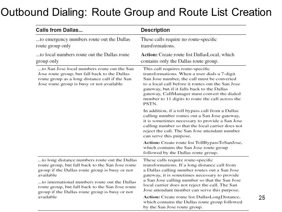 25 Outbound Dialing: Route Group and Route List Creation