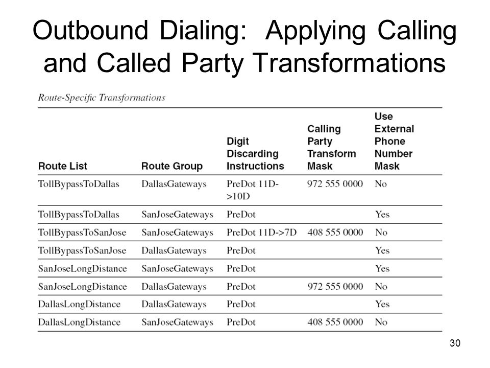 30 Outbound Dialing: Applying Calling and Called Party Transformations